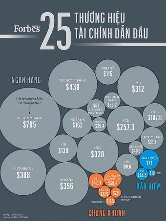 17 ngân hàng Việt có giá trị thương hiệu gần 3,7 tỷ USD