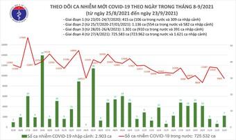 Ngày 23/9: Có 9.472 ca mắc COVID-19, giảm 2.060 ca