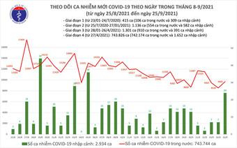 Ngày 25/9: Có 9.706 ca mắc COVID-19; 10.590 người khỏi bệnh