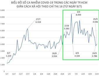Tình hình dịch COVID-19 tại TP.HCM ngày 25/9