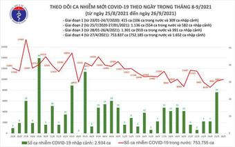 Bản tin COVID-19 ngày 26/9: 10.011 ca nhiễm mới, 11.477 người khỏi bệnh