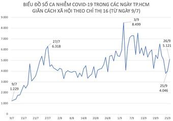 Tình hình dịch COVID-19 tại TP.HCM ngày 26/9