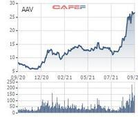 Thị giá giao dịch quanh vùng đỉnh, người nhà lãnh đạo Việt Tiên Sơn địa ốc tranh thủ đăng ký bán sạch gần 12 triệu cổ phiếu AAV