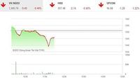 Giao dịch chứng khoán sáng 27/9: Lực cầu yếu, thị trường lao dốc