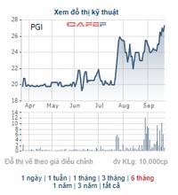 Pjico (PGI) thông qua phương án phát hành 22 triệu cổ phiếu thưởng, điều chỉnh phương án chi trả cổ tức năm 2021