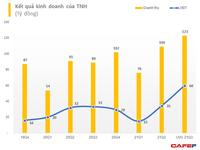 Bệnh viện Quốc tế Thái Nguyên (TNH) ước lãi quý 3 hơn 60 tỷ đồng, 9 tháng hoàn thành 79% mục tiêu lợi nhuận năm
