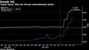 Cổ phiếu loạt công ty đứng sau phim Squid Game tăng mạnh