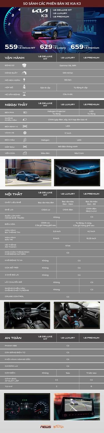 [Infographic] So sánh các phiên bản Kia K3 vừa ra mắt