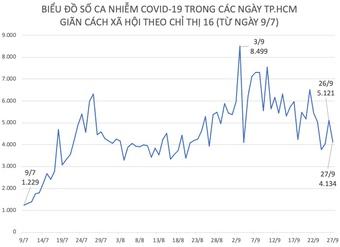 Tình hình dịch COVID-19 tại TP.HCM ngày 27/9