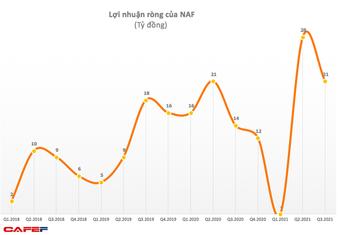 Nafoods Group (NAF): Quý 3 ước lãi 20,5 tỷ đồng, tăng 52% so với cùng kỳ 2020