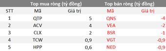 Phiên 27/9: Khối ngoại quay đầu bán ròng 239 tỷ đồng, tập trung bán HPG, VIC