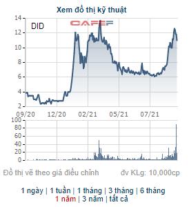 """DID tăng 68% từ đầu tháng 8, cổ đông lớn của DIC Đồng Tiến vẫn chưa bán hết vốn do """"giá chưa đạt kỳ vọng"""""""