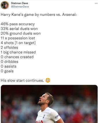 Thống kê siêu tệ của Harry Kane khiến Tottenham thua Arsenal