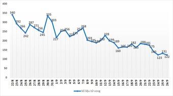 Lần đầu tiên ở TPHCM người khỏi Covid-19 ra viện vượt số ca nhập viện