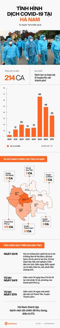 INFOGRAPHIC: 214 ca Covid-19 lan ra toàn bộ tỉnh Hà Nam chỉ sau hơn một tuần, diễn biến phức tạp và khó lường