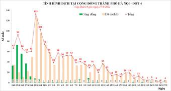 Chiều 27/9, Hà Nội phát hiện thêm 3 ca mắc Covid-19 ở 3 quận