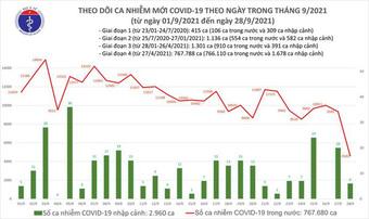 Bản tin COVID-19 ngày 28/9: Kỷ lục gần 21.500 người khỏi bệnh