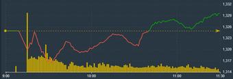 Cổ phiếu dầu khí bùng nổ, VN-Index hồi gần 5 điểm