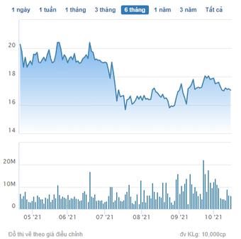 Tài chính Hoàng Huy (TCH): Tiếp tục phân phối cổ phiếu không chào bán hết cho 3 nhà đầu tư