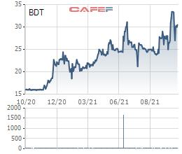 Vinaconex (VCG) tiếp tục triển khai thoái toàn bộ 24% vốn tại một công ty liên kết, dự kiến thu về 284 tỷ đồng
