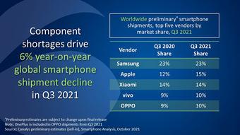 Không cần iPhone 13, Apple vẫn đủ hạ gục Xiaomi
