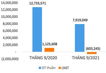 Dệt may Thành Công (TCM) báo lỗ hơn 13,7 tỷ đồng