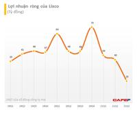 LIX: Giãn cách xã hội khiến lãi ròng quý 3 đạt 20 tỷ đồng, giảm 58% cùng kỳ năm trước và thấp nhất 3 năm