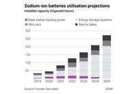 """Ông trùm CATL vừa đạt bước tiến dài với pin xe điện giá siêu rẻ nhưng chuyên gia kết luận luôn: """"Thế giới vẫn phụ thuộc và pin lithium-ion ít nhất 10 năm nữa"""""""