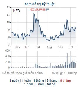 Sông Đà Hoàng Long đã bán hết 5 triệu cổ phiếu NED còn lại, thoái xong vốn tại Điện Tây bắc