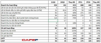 Chứng khoán KB Việt Nam (KBSV) báo lãi quý 3 tăng 61% lên 56 tỷ đồng, vượt 9% mục tiêu lợi nhuận cả năm sau 9 tháng