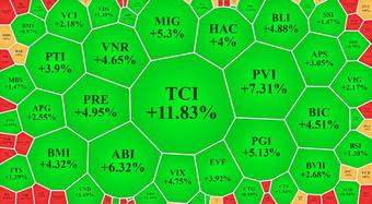Cổ phiếu bảo hiểm, chứng khoán nổi sóng, VN-Index nỗ lực ''tái chiếm'' mốc 1400
