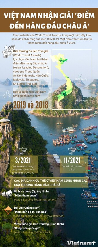 [Infographics] Việt Nam nhận giải ''điểm đến hàng đầu châu Á''