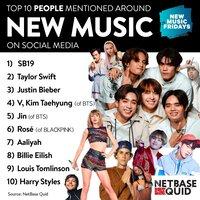 Jin là thành viên BTS nổi tiếng nhất trên mạng