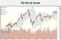 Chứng khoán 26/10: VN-Index kiểm định 1.380 điểm, hãy chậm lại và quan sát!