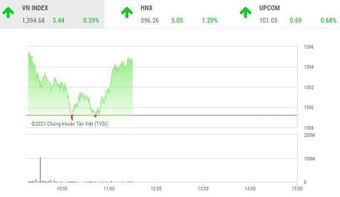 Giao dịch chứng khoán sáng 25/10: Nhóm cổ phiếu bảo hiểm nổi sóng