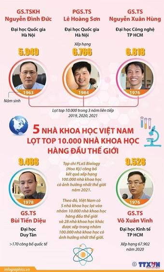 [Infographics] 5 người Việt Nam lọt top 10.000 nhà khoa học hàng đầu