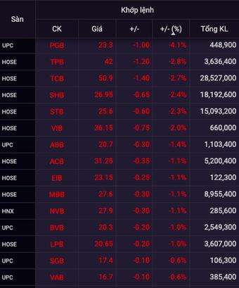 Cổ phiếu ngân hàng bị bán mạnh phiên đầu tuần