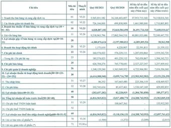 Dịch vụ hàng không Đà Nẵng (MAS): 9 tháng đã thua lỗ hơn 14 tỷ đồng – vượt mức dự đoán cả năm 2021 của ban lãnh đạo