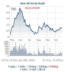 FIT đăng ký bán bớt 14,7 triệu cổ phiếu TSC của Nông nghiệp Cần Thơ