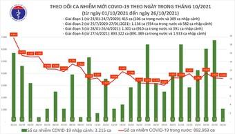 Ngày 26/10 thêm 3.595 ca mắc COVID-19 và gần 3.000 bệnh nhân xuất viện