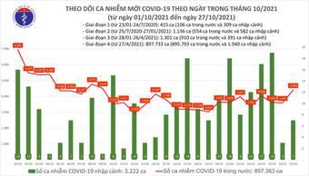 Ngày 27/10 có thêm 4.411 ca COVID-19 mới tại 47 tỉnh, thành phố