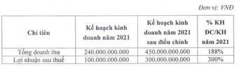 Chứng khoán Trí Việt (TVB) chuẩn bị phát hành hơn 5 triệu cổ phiếu ESOP