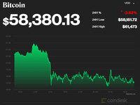 Bitcoin lao dốc, mất ngưỡng nhạy cảm, lòng tin lung lay
