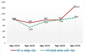 Số bệnh nhân Covid-19 nhập viện ở TPHCM có dấu hiệu tăng