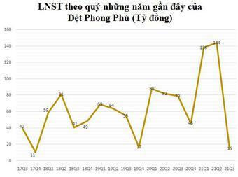 Lãi từ công ty liên doanh liên kết giảm 90%, Dệt Phong Phú (PPH) báo lãi quý 3 giảm sâu chỉ bằng 1/5 cùng kỳ